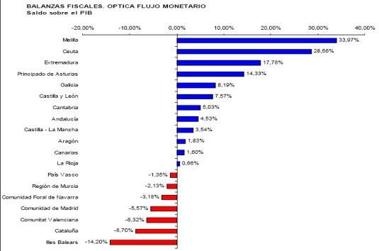 balances fiscals 2008